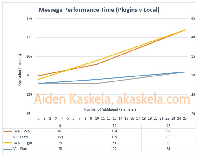 Dataverse Performance: Custom API vs Action withCWA